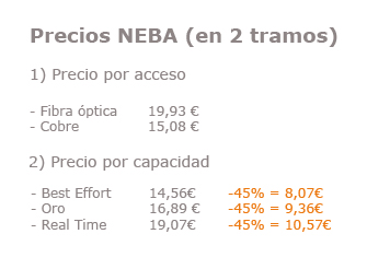 Precios-NEBA