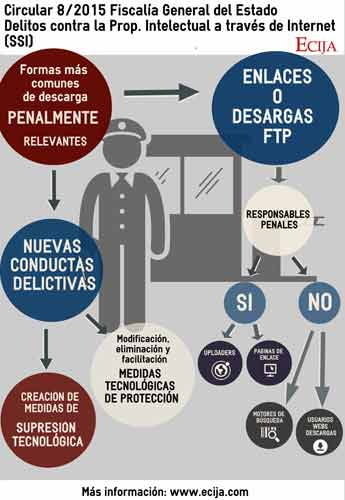 ECIJA_Infografía_Delitos-PI