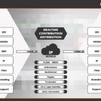Estructure presenta en NAB 2017 su nuevo sistema Nibble