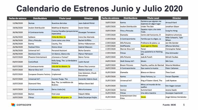 Calendario de estrenos para las salas de cine en España