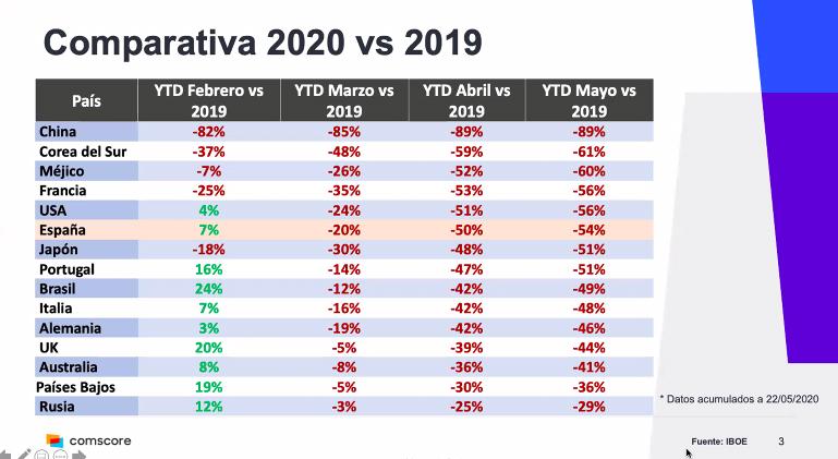 Comparativa de taquilla internacional en 2020 y 2019