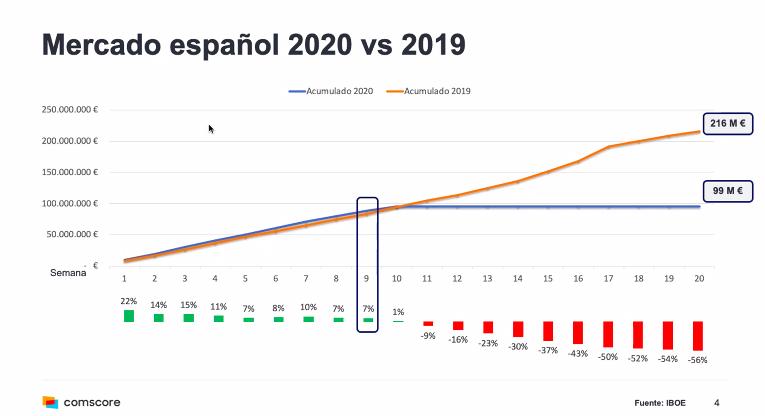 Comparativa de taquilla en España en 2020 respecto a 2019