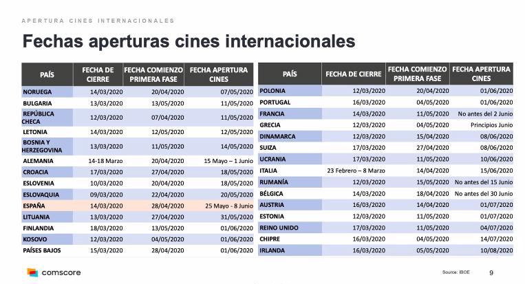 Fechas de reaperturas de cines a nivel internacional