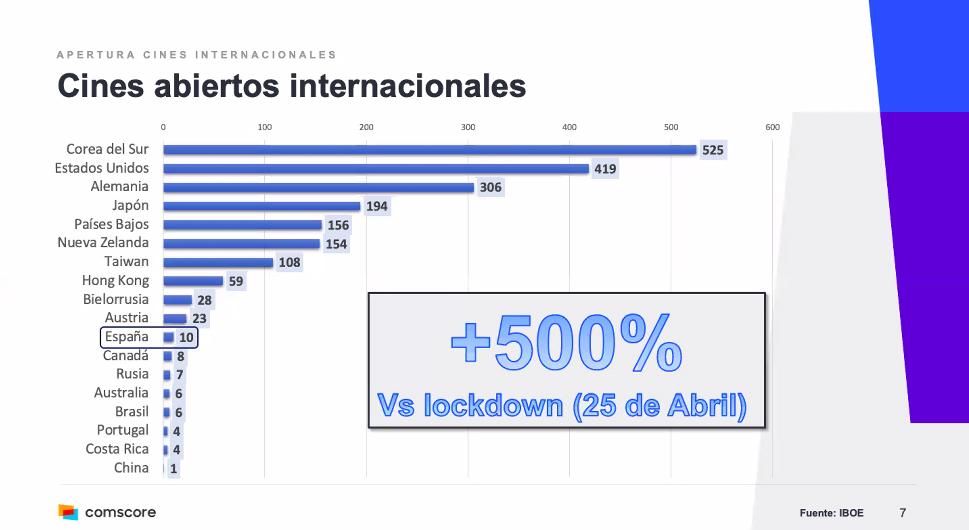 Cines reabiertos en todo el mundo post-COVID