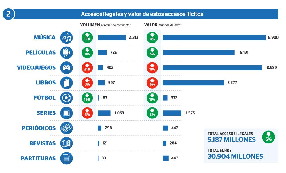 Impacto en 2019 de la piratería en volumen y valor según los distintos sectores de las industrias culturales.