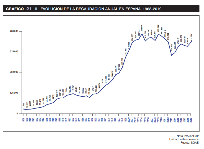 Evolución anual de la recaudación en cines en España.
