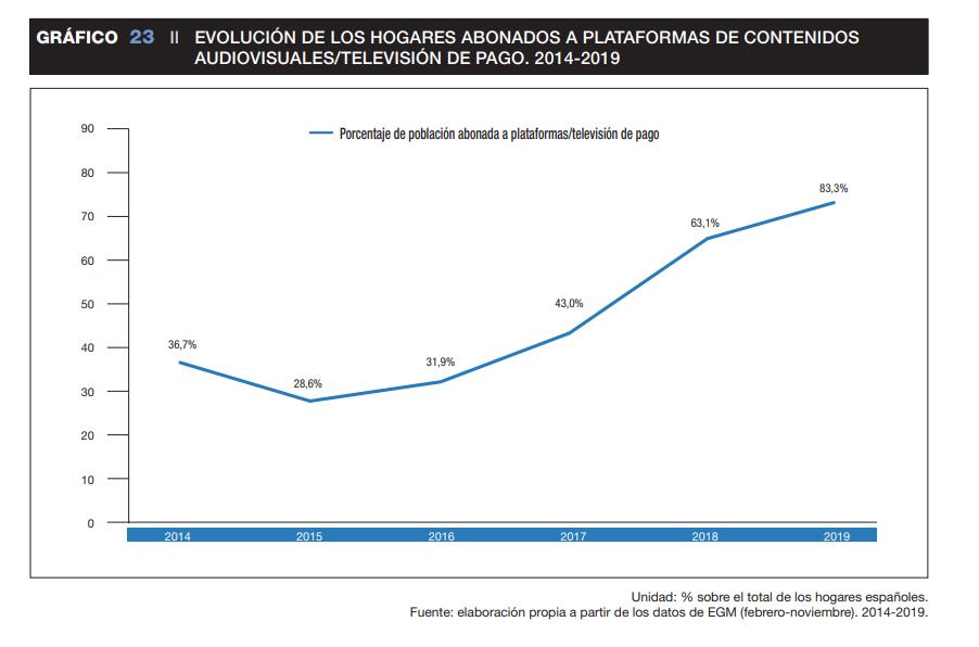 Sigue creciendo el número de suscriptores a plataformas de pago en España.