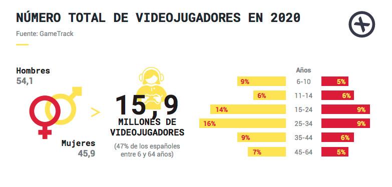 La facturación de la industria de videojuegos creció el 18 por ciento en 2020