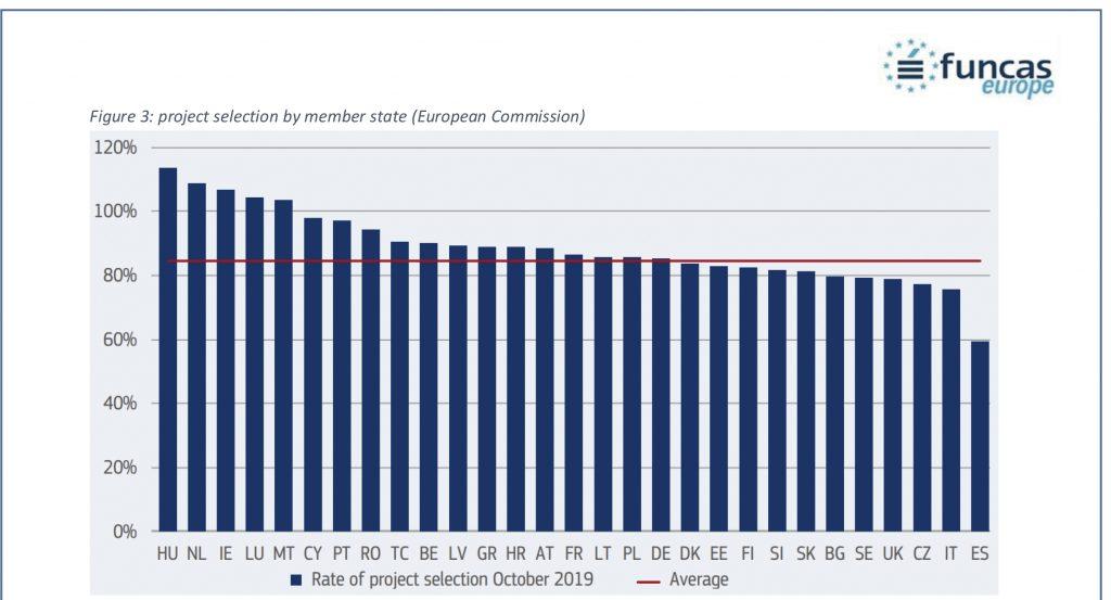La baja ratio de selección de proyectos de España, la peor de la UE, es el gran problema de nuestro país en este aspecto.