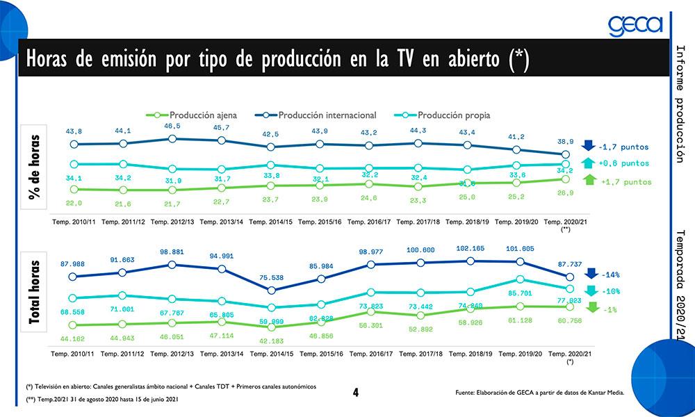 La producción ajena gana peso en las televisiones