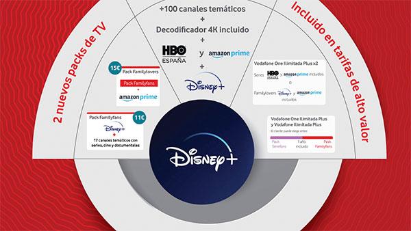 Vodafone incorpora Disney+ a su oferta de contenidos