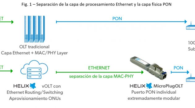 WISI presenta su nueva gama para el despliegue de redes XGSPON: HELIX